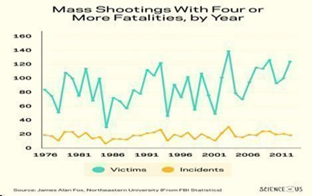 mass-shooting-chart